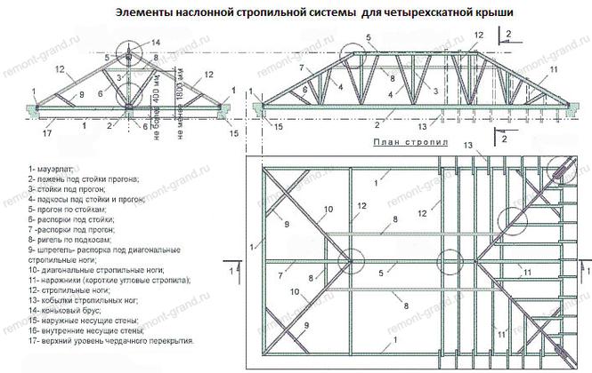 Вальмовая крыша чертежи и фото размер 10х12